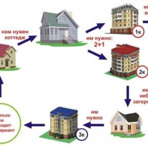 Какие есть варианты размена жилья